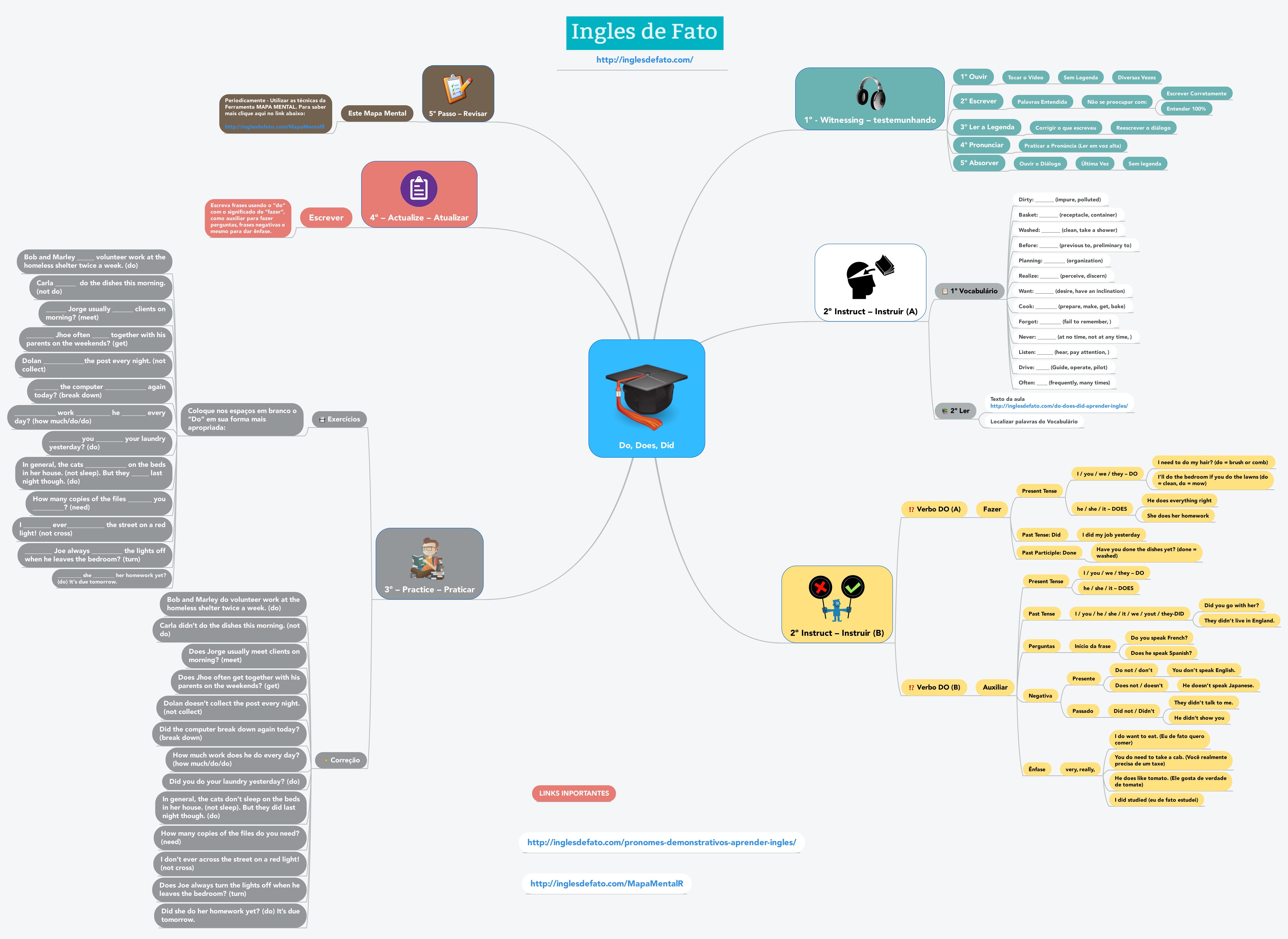 Aprender Ingles - Mapa Mental do Do, DOES, DID - CLIQUE NA IMAGEM PARA AUMENTAR O TAMANHO