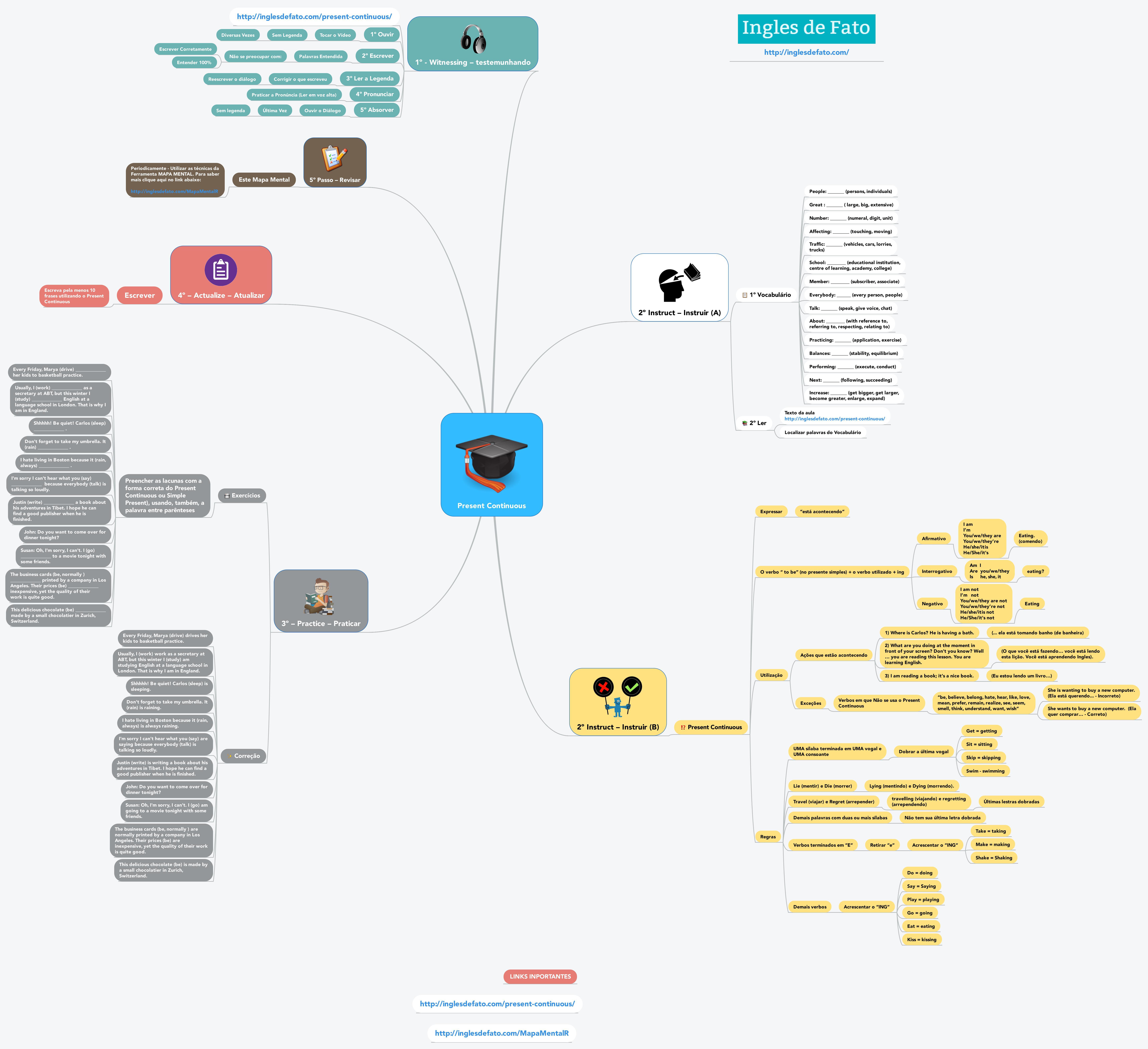Aprender Ingles - Mapa Mental do Present Continuous - CLIQUE NA IMAGEM PARA AUMENTAR O TAMANHO
