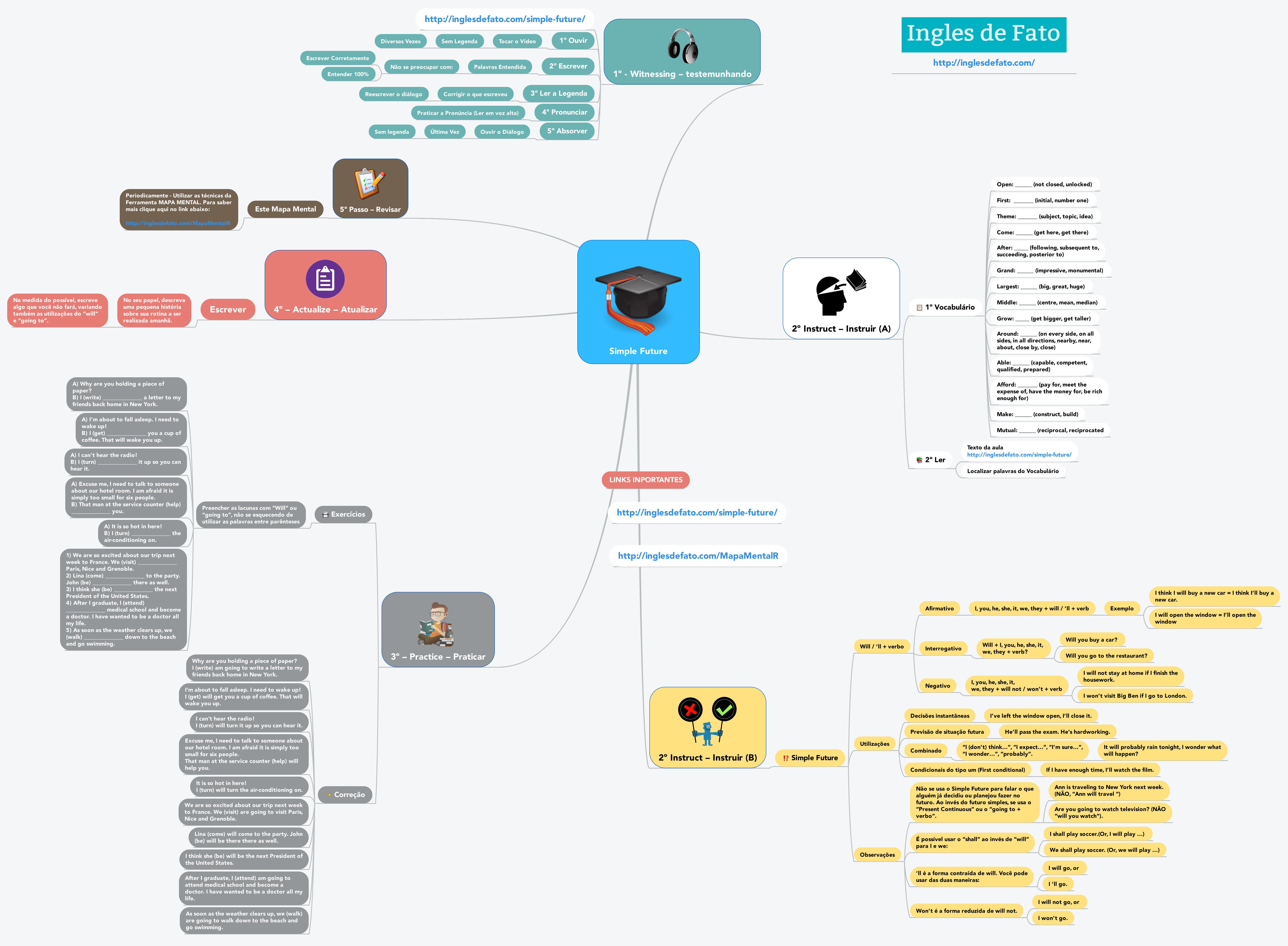 Aprender Ingles - Mapa Mental do Simple Future - CLIQUE NA IMAGEM PARA AUMENTAR O TAMANHO