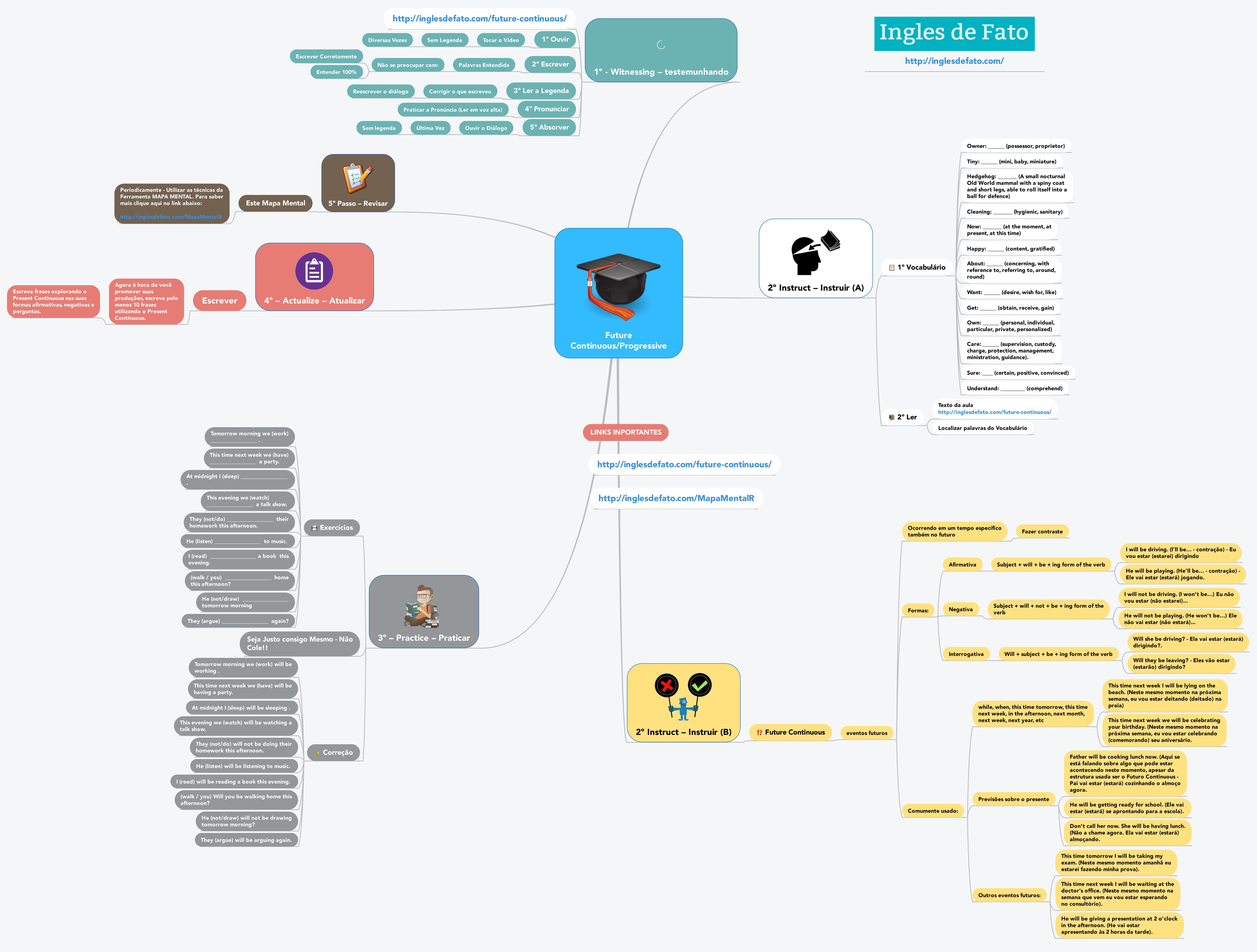 Aprender Inglês - Mapa Mental do Future Continuous - CLIQUE NA IMAGEM PARA AUMENTAR O TAMANHO